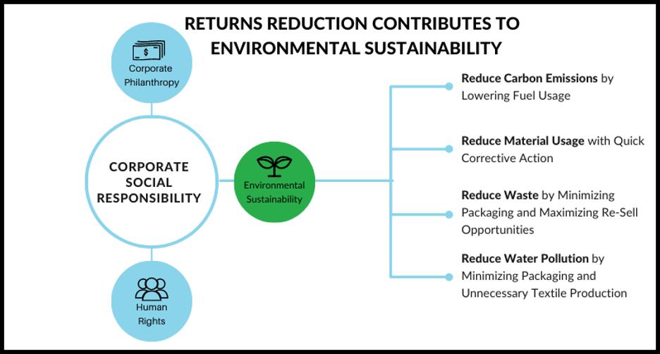 Returns Reduction Sustainability