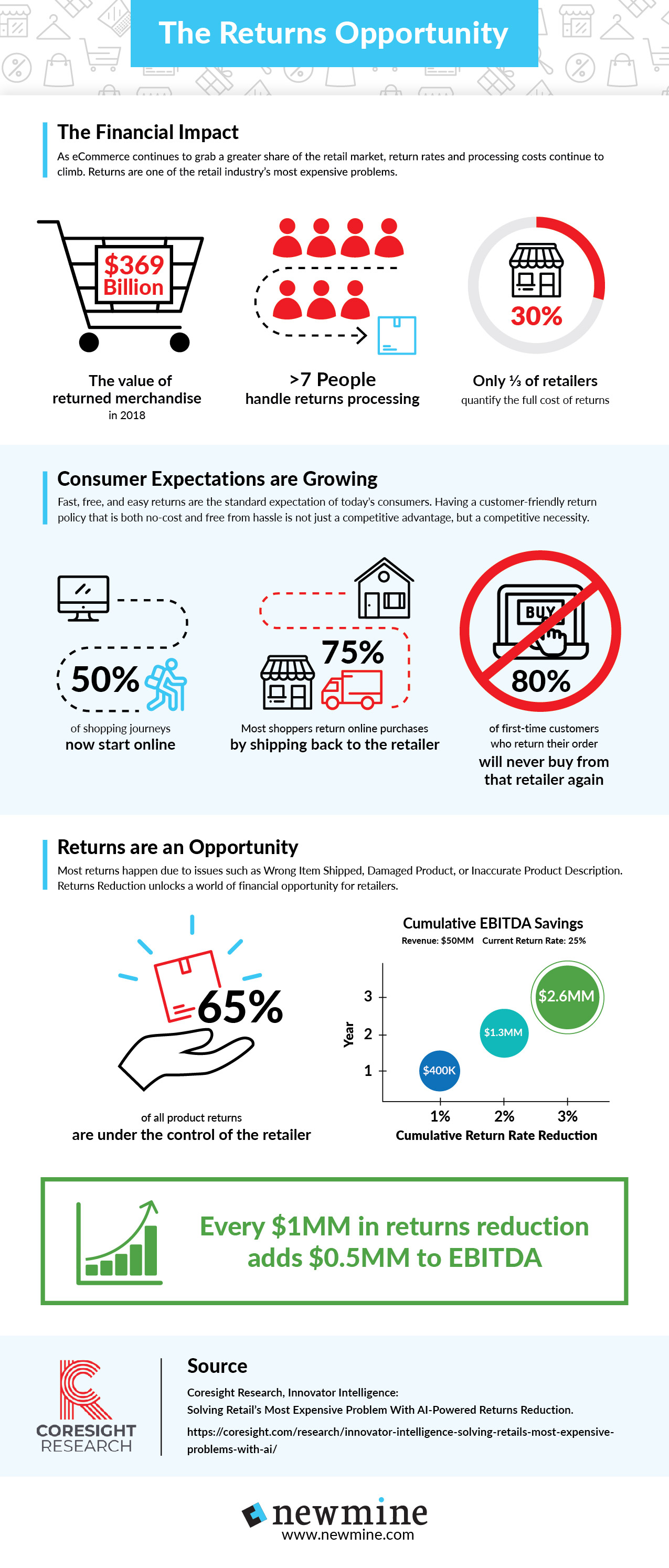Newmine's Returns Opportunity infographic